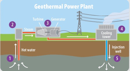 How Geothermal energy is harvested
